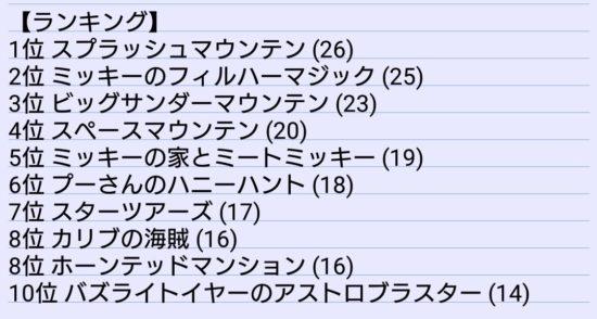 投票人数55人 1人あたり好きなアトラクションを5個投票 ()内は票数